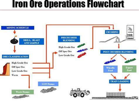 iron process flowchart mining technology iron ore operations flowchart