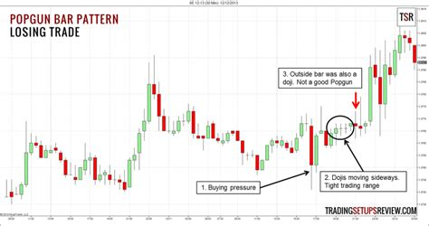 pattern trader review popgun bar pattern trading setup trading setups review