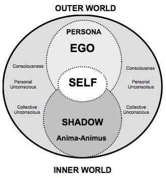 shadow jungian genealogy  iona miller