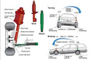 What Does Car Struts Look Like Struts Are The Stuff A Lemon Car Driver S Guide