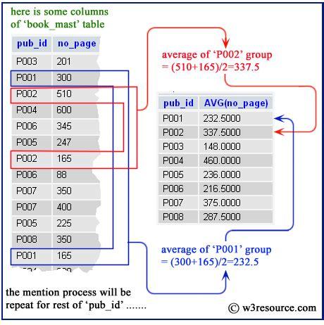 mysql format date german mysql avg function w3resource
