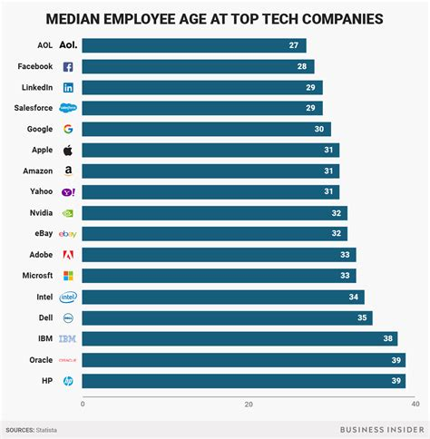 the average age of employees at all the top tech companies in one chart business insider india