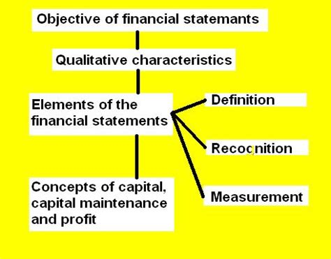 the objective of financial statements accounting for business