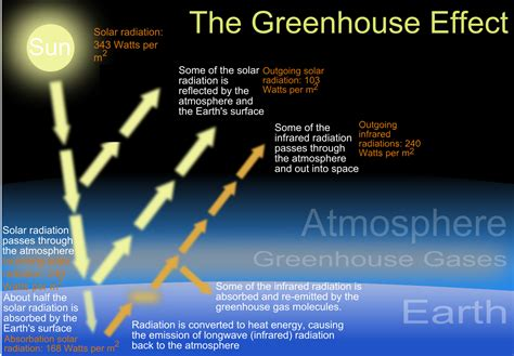 diagram of greenhouse effect file the green house effect svg simple
