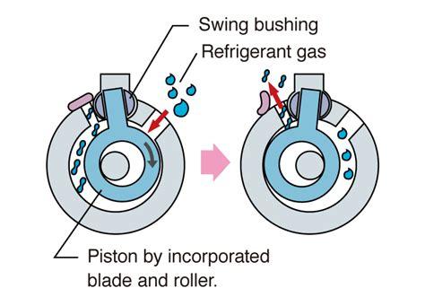 high efficiency compressor  achieve  high  air conditioning  refrigeration daikin