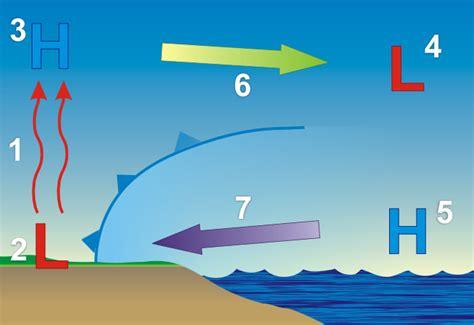 diagram of sea and land sea bmd web portal