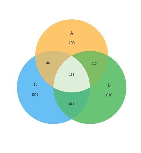 venn diagram four sets how to create a venn diagram in conceptdraw pro venn