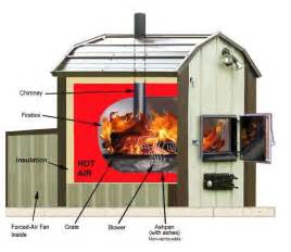 Factory Built Homes Prices outdoor wood furnace forced air hypro therm thermowind