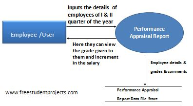 Mba Computer Information Systems Salary by Performance Appraisal Report Free Student Projects