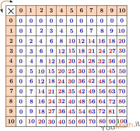 tavola dei multipli tavola pitagorica
