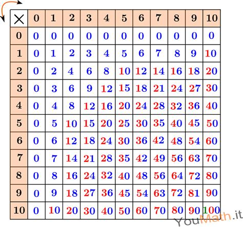 tavola pitagorica tabelline tavola pitagorica