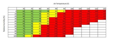 human comfort temperature range normal adult body temperature