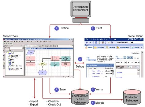 workflow process in siebel bookshelf v8 0 workflow development architecture