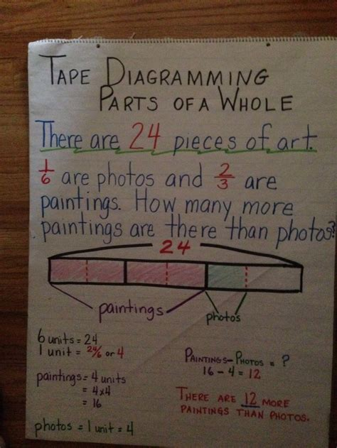 1000 images about diagrams and fractions on
