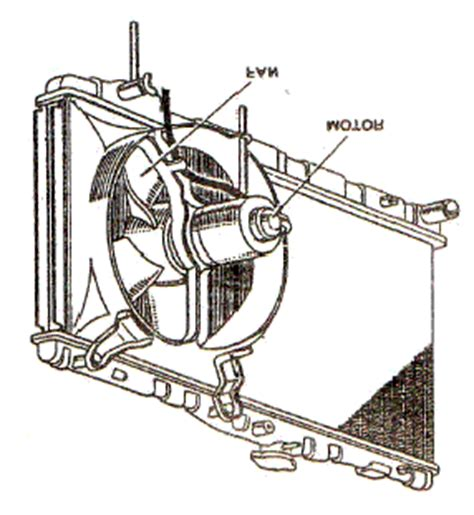 Kipas Pendingin Radiator Cb150r pentingnya sistem pendingin kipas motor