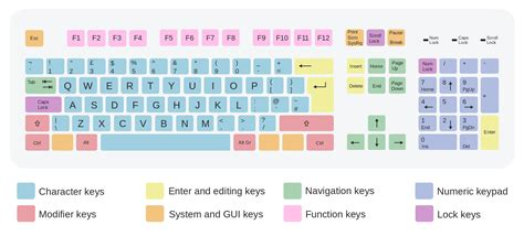 editing keyboard layout windows 7 help keyboard layout problem win7 mechanicalkeyboards