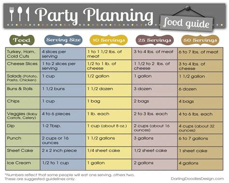 how much does a day of wedding coordinator cost in los angeles planning food chart guidelines on how much food to