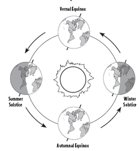 earth rotation coloring pages the trip around the sun