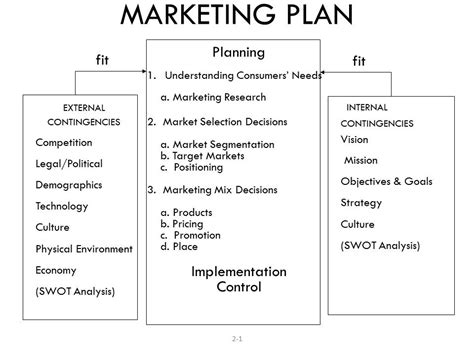 Marketing Plan Outline by Marketing Process Agricultural Economics