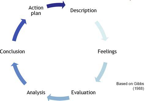 Gibbs Reflective Cycle 1988 by Gibbs 1988 Reflective Cycle