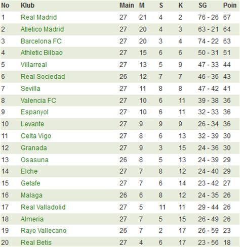 jadwal pertandingan sepakbola liga spanyol 2014 2015 liga italia seri a jadwal hasil klasemen berita share