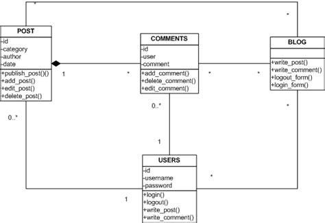 membuat class diagram mvc catatan kecil salman yuk berkenalan dengan mvc part 1