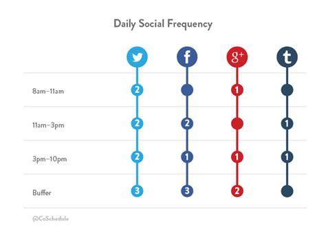 Calendar Update Frequency How To Create And Schedule A Social Media Content Plan