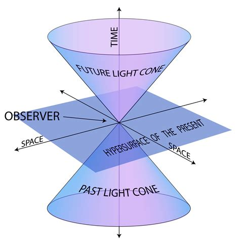 State Flower by Special Theory Of Relativity Postulates Of Special