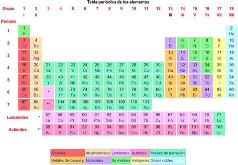 La tabla peri 243 dica de los elementos el arte de la memoria org