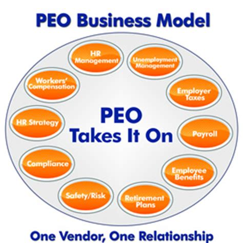 professional employer organization peo employees only human peo millennium medical solutions inc