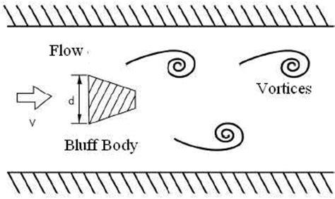 Vortex Shedding Flow Meter Principle by Vortex Flow Meter Principle Technical Center Ftd