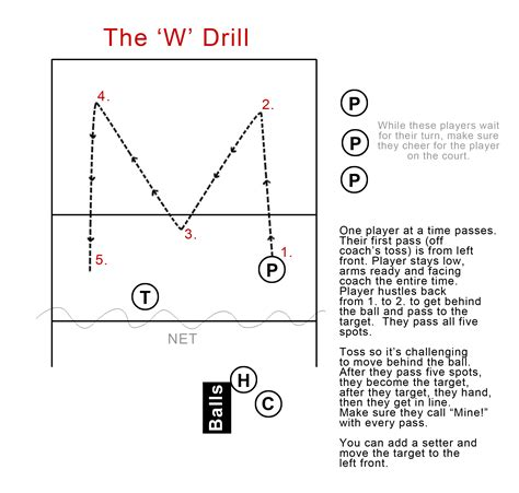 setter practice drills volleyball form instruction videos printable tutorials