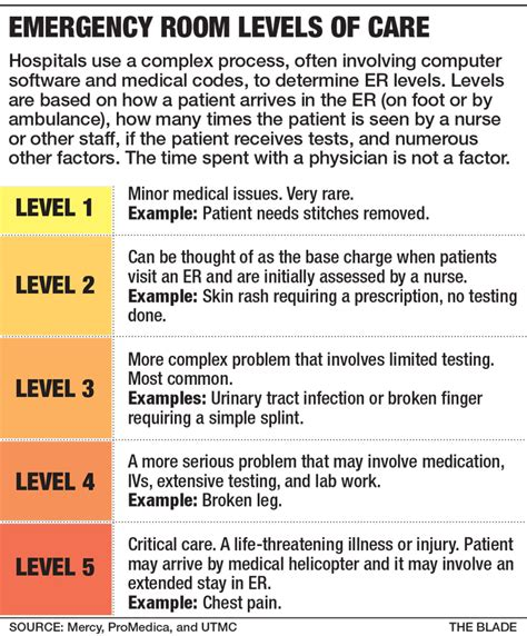 what is a level 4 emergency room visit expensive er fees perplex exasperate unknowing patients the blade
