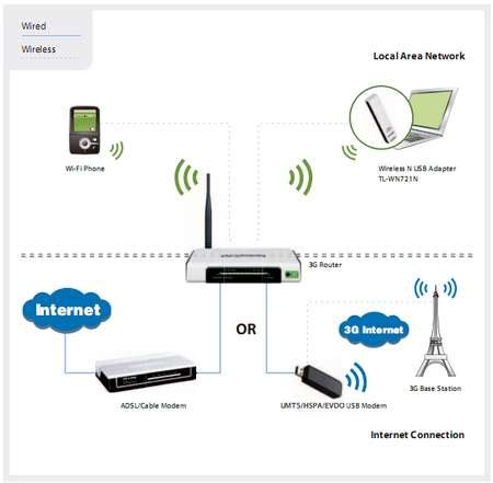 Harga Wifi Router Tp Link Tl Mr3020 jual 3g 3 75g routers tp link bestpricekomputer 174