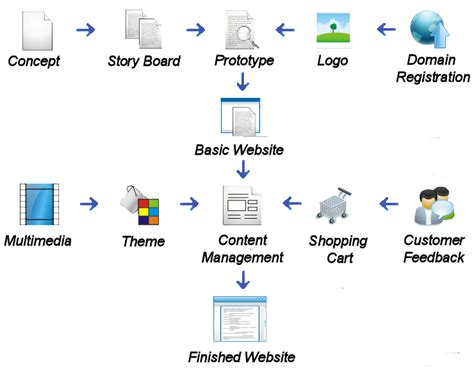 web flowchart website development flowchart sales flowchart