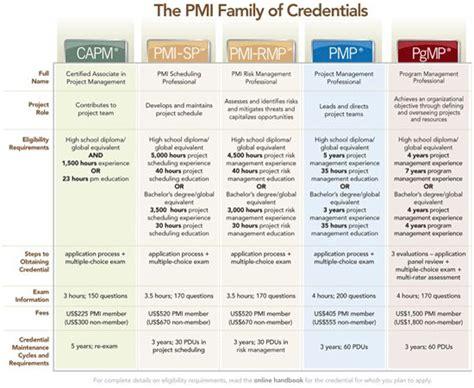 Program Management Process Templates Pmp Project Management Professional Pgmp Program Pmp Application Template