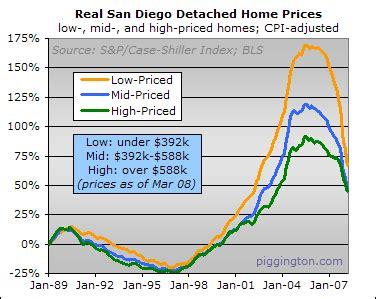 the san diego housing bubble piggington s econo almanac march case shiller index back to 2003 pricing