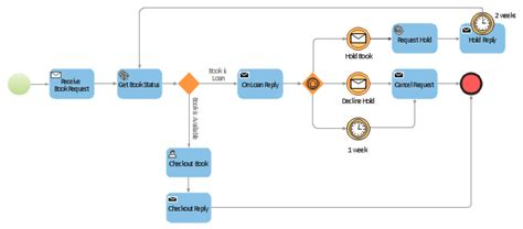 bpmn process flow diagram booking process bpmn 2 0 diagram business process