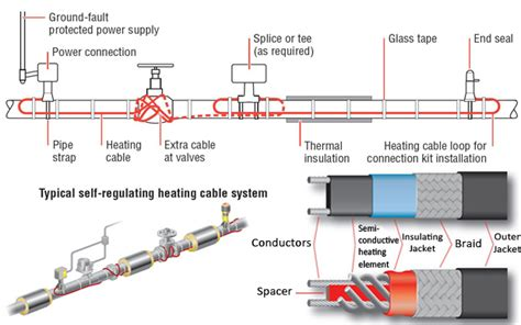 heat trace wiring diagram get free image about heat free