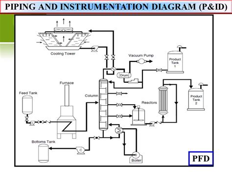 process and instrumentation diagram software p id diagram piping wiring diagram with description