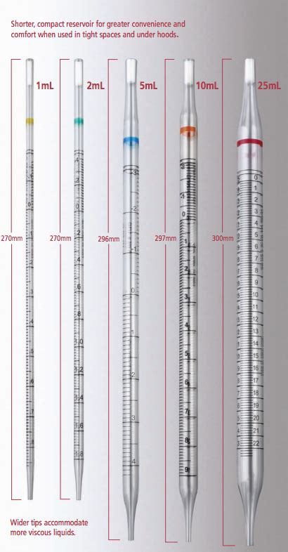 6 reasons why you should use these serological pipettes