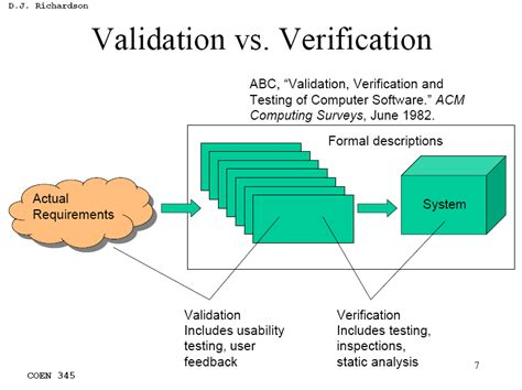design validation definition fda software verification vs validation bob on medical