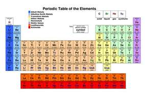 Columns On The Periodic Table Are Called Printable Periodic Tables Activity Shelter