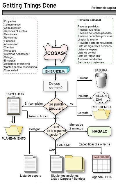 Resumen Libro Los Secretos De Steve Por Capitulos by M 225 S De 25 Ideas Incre 237 Bles Sobre Comunicacion Efectiva En