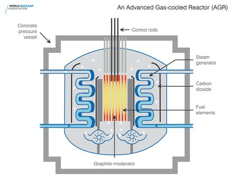 reactor pattern in c gallery world nuclear association