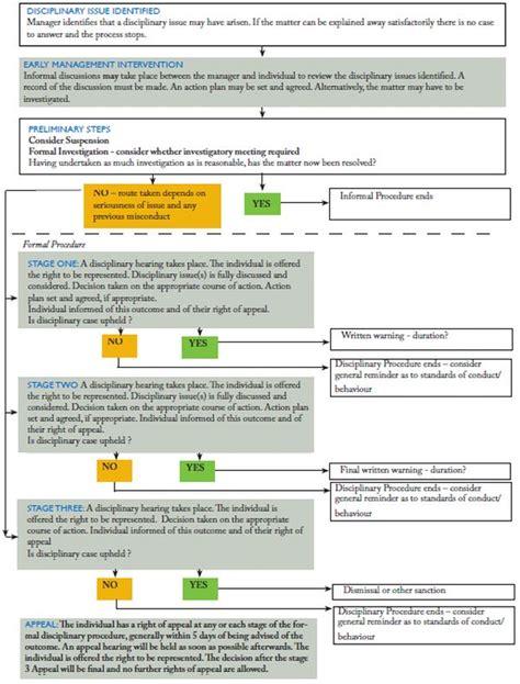 disciplinary flowchart disciplinary flowchart create a flowchart