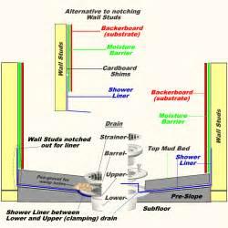 Floor Diagram how to create a shower floor part 4
