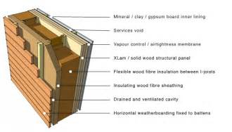 greenspec wood fibre insulation cross laminated timber applications