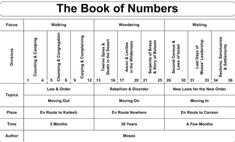 by the numbers books opening introduction to the book of numbers azmattanzeem
