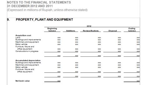accounting and auditing auditing property plant and